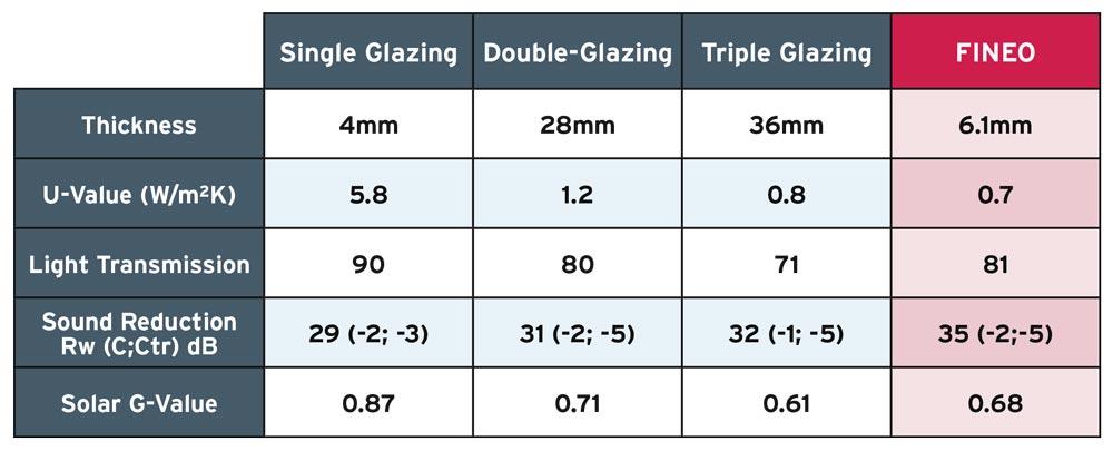 Traditional glazing comparison